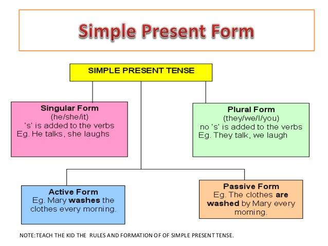 178 Simple Present Tense Form on Reading And Writing Numbers