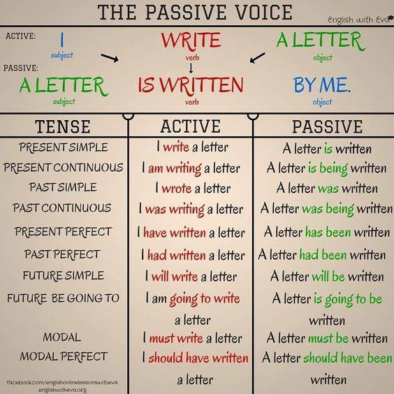 passive voice in writing Passive voice is when the noun being acted upon is made the subject of the sentence (active voice is when the noun doing the action is the subject) let me explain with an example.